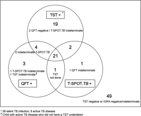 Venn Diagram Depicting Agreement Between Tuberculin Ski Open I