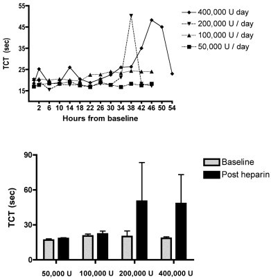 Changes in thrombin clotting time with nebulised heparin dosage. Upper: Change in the thrombin clotting time (TCT) over time. The last dose of heparin was given at 36 hours for all groups except the 400,000 U/day group, in which it was administered at 42 hours (mean levels). Lower: TCT at baseline and following the final dose of nebulised heparin (P = 0.1, analysis of variance comparison by dose, mean and standard deviation).