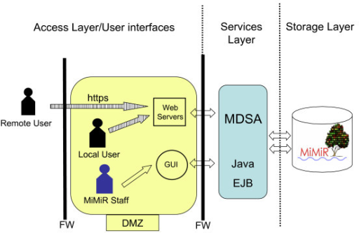 The three-tier hardware and software architecture of MiMiR comprises a storage layer, an application services layer and an access/user interface layer (delimited by dashed lines). The MiMiR backend database is physically protected by two firewalls (FW) and is only accessible through the middle tier application servers (MDSA) which act as trusted middleware service and security gateway. The demilitarised zone (DMZ) sits between the two firewalls. All requests and retrieval of data to and from the web servers in the access layer are done in an encrypted format (marked 'https' with shaded arrows). MiMiR staff access internal tools for experimental annotation (GUI) using a less secure data transmission.