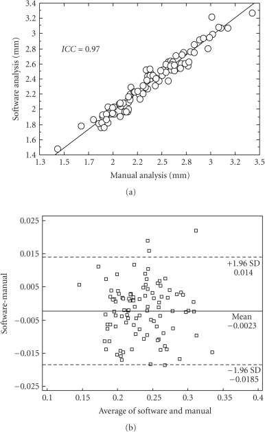 FMD analysis. (a) Correlation between manual (goldstandard, horizontal axis) and automatic (vertical axis) analyses; (b) Bland and Altman plot: difference between softwareand manual measurements versus their average.