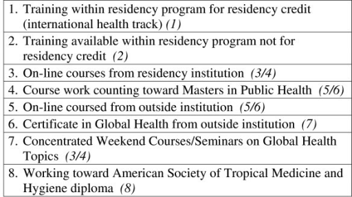 Please rank the following medical training programs in order of your interest. Residents (Faculty).
