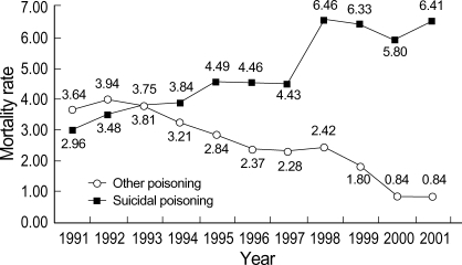 Mortality rate of poisoning by intent and year (per 100,000).