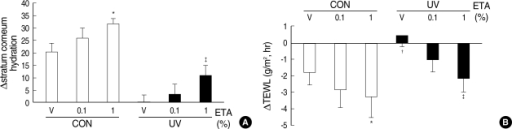 Topical application of ETA increases stratum corneum hydration and decreases transepidermal water loss (TEWL) in control and UV-irradiated hairless mouse skin in vivo. Female HR-1 hairless mice were topically treated with vehicle (ethanol:polyethylene glycol=30:70) only, 0.1% ETA or 1% ETA once a day for 3 successive days after one time irradiation of UV (200 mJ/cm2) on dorsal skins. Skin biopsy was carried out on the fourth day (72 hr after UV irradiation). (A) Stratum corneum hydration was dramatically decreased after UV irradiation. Stratum corneum hydration was increased by topical application of ETA both in normal and UV-irradiated hairless mice. (B) TEWL was dramatically increased after UV irradiation. Topical application of ETA decreased TEWL both in control and UV-irradiated hairless mice. Values are mean±SEM (n=8).*P<0.05; ‡P<0.001 vs. control (CON) vehicle group; ‡P<0.05 vs. UV-irradiated (UV) vehicle group.