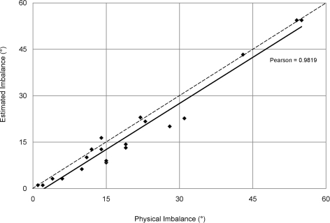 Estimated vs. physical replichore balance.While the calculator slightly underestimated replichore balance (dashed line  =  perfect fit), the estimates of replichore balance were statistically the same as the physically mapped arrangement types (P<0.01, paired Student's t test; Pearson's correlation  = 0.982).