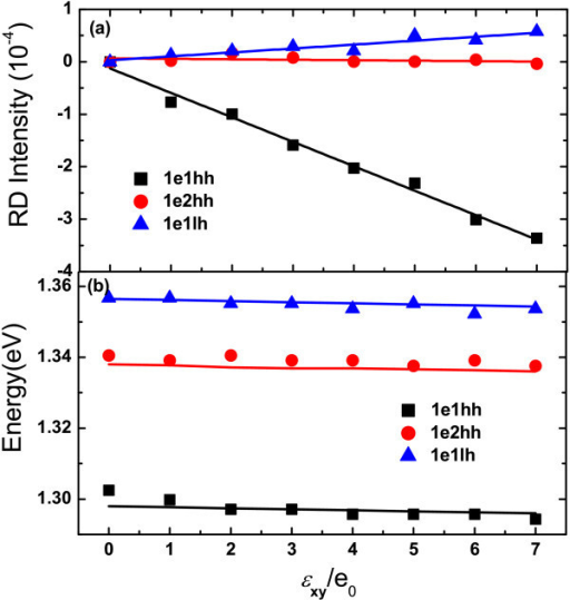 Strain dependence of RD intensity and energies of 1e1hh, 1e2hh and 1e1lh. (a) RD intensity of the transitions 1e1hh (squares), 1e2hh (circles) and 1e1lh (triangles) vs. strain after subtracting the RD contribution under zero strain. The solid lines are the linear fitting of the experimental data. (b) The transition energies vs. strain. The solid lines in (b) are calculated from the envelope function theory (1e0 = 3.23 × 10-5)