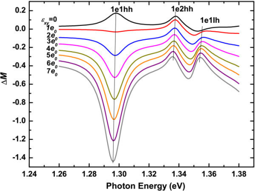Calculated anisotropic transition probability ΔM of InxGa1-xAs/GaAs QW under different strain ϵxy in unit of e0 = 3.23 × 10-5. The oblique lines indicate the energy positions of the transitions 1e1hh, 1e2hh, and 1e1lh in the ΔM spectra.