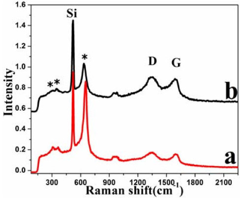 Raman Spectra of (a) MnO2-GO(1) and (b) MnO2-GO(2)sheets. (* α-MnO2)