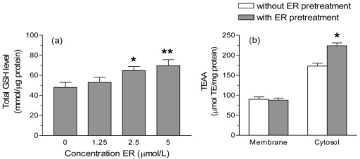 Isothiocyanate erucin (ER) enhances the total glutathione (GSH) level and the total antioxidant capacity (TAC) of SH-SY5Y cells. (a) SH-SY5Y cells were incubated with various concentrations of ER for 24 h. At the end of the incubation, GSH levels were measured as described in the Experimental Section. The values are shown as mean ± SEM of four independent experiments. *p < 0.05, **p < 0.01 versus untreated cells at ANOVA with Dunnett post hoc test; (b) SH-SY5Y cells were treated with 5 μmol/L of ER for 24 h and cytosolic and membrane fractions were then separated as described in the Experimental Section. The cellular fractions were submitted to the ABTS•+ decolorization assay and the TAC of the fractions was expressed as μmol of trolox equivalent (TE) Antioxidant Activity per mg of protein (TEAA μmol/mg protein). The values are shown as mean ± SEM of three independent experiments. *p < 0.05 versus untreated cells at Student's t-test.