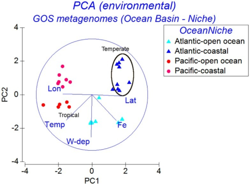 Principal Components Analysis of GOS samples using similarities of the environmental parameter profiles. The samples are labeled according to the ocean basins (Atlantic or Pacific) combined with niche groups (Open Ocean or Coastal).