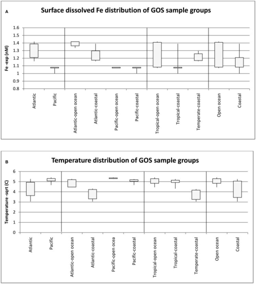 Median and range of dissolved Fe concentrations (A) and Temperature (B) for the GOS metagenome sample groups used in the study. Numbers of samples in the groups are as follows: Atlantic (18), Pacific (12), Atlantic Open Ocean (9), Pacific Open Ocean (5), Pacific-Coastal (7), Tropical-Open Ocean (11), Tropical-Coastal (11), Temperate-Coastal (8), Open Ocean (14), Coastal (16).