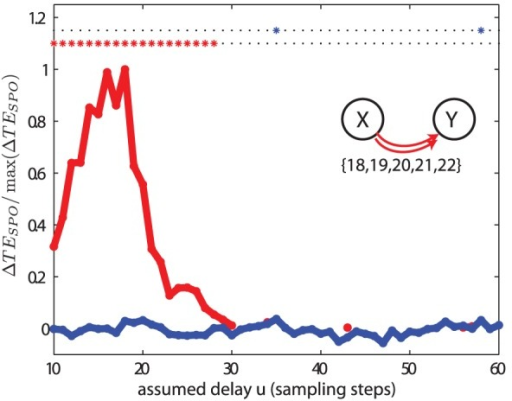 Test case (IV).Transfer entropy () values and significance as a function of the assumed delay  for two unidirectionally coupled autoregressive systems with multiple delays. The simulated delays  were 18, 19, 20, 21 and 22 sampling points. The rest of the parameters and criteria used are the same as those in Figure 5.