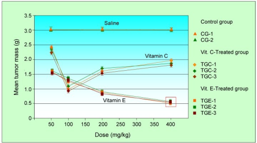 The mean mass of the sarcoma 180 tumors as a function of the administrated dose. Significant changes are indicated by red rectangles. Vitamin E-treated group: 16 animals; vitamin C-treated group: 16 animals; Control group: 16 animals.