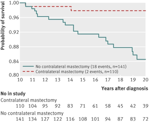 Fig 2 Survival from 10 to 20 years after breast cancer, by contralateral mastectomy