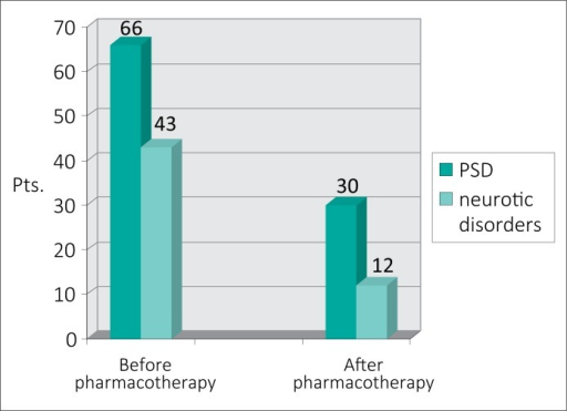 Efficacy of previous anti–inflammatory treatment followed by psychotherapy and pharmacotherapy in patients with CBP and mental disorders.