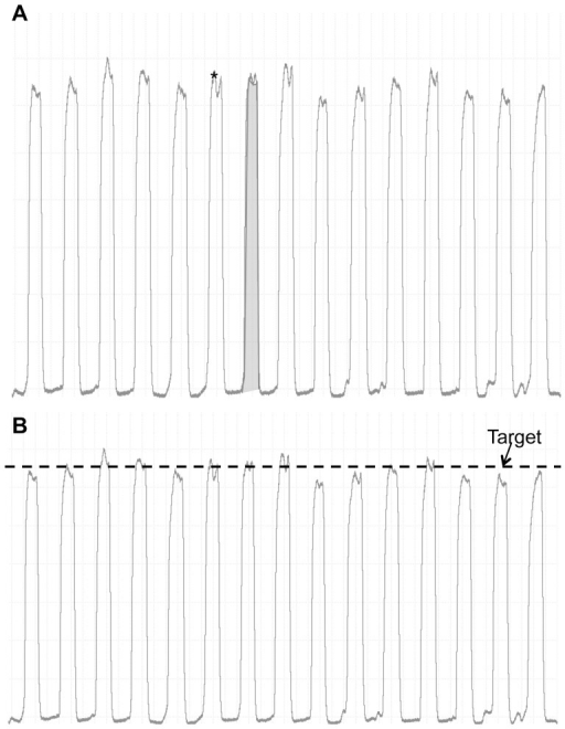 Force tracings from a representative subject.Panel A: Raw force trace depicting the data points used for calculation of the peak force (single *) and force impulse (shaded grey area) Panel B: Raw force trace during constant intensity handgrip exercise at target force of 10%>fCFpeak force. Arrow indicates first of three consecutive contractions where target force was not achieved, and represents the time at which exhaustion occurred.