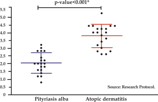 Mean and standard deviation cell count per field in patients with atopicdermatitis and pityriasis alba