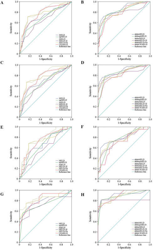 Comparison of area under receiver operating characteristic (ROC) curves (AUC) for model for end-stage liver disease (MELD) and respective delta scores for the 3-month mortality assessment in acute-on-chronic hepatitis B liver failure (ACHBLF) patients with different characteristics. (A,B) all, (C,D) MELD score ≤30, (E,F) treated with antivirals, and (G,H) not treated with antivirals. For an explanation of MELD models, see previous tables.