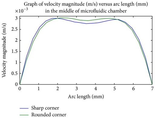 Comparison of average velocity across the width of microfluidic chamber for rounded corner and sharp corner.