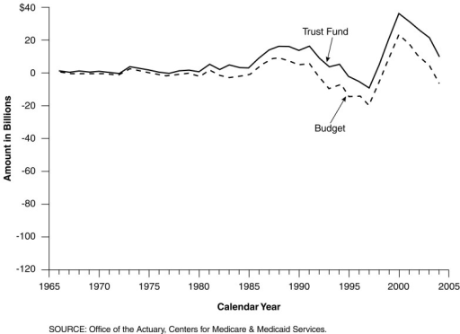 Medicare Hospital Insurance Income Less Expenditures Based on Both the Trust Fund Perspective and the Budget Perspective: Calendar Years 1966 to 2004