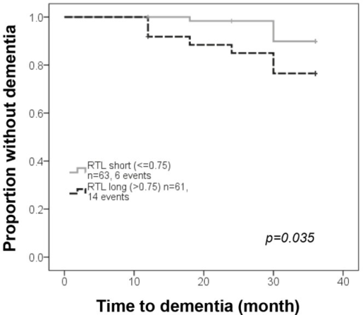 Dementia progression in PD patients with long and short telomeres at diagnosis.Proportion of patients without dementia with long (RTL>0.75) vs. short (RTL≤0.75) leukocyte telomeres using Kaplan-Meier with the log-rank test.