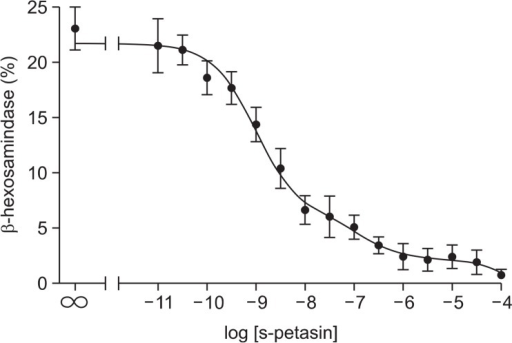 S-petasin inhibited antigen-induced β-hexosamidase release from RBL-2H3 mast cells in a concentration-dependent manner. RBL-2H3 cells sensitized overnight with anti DNP-IgE were treated with different concentrations of s-petasin, and 30 minutes later challenged with DNP human serum albumin. Antigen-induced degranulation was determined by measuring the amount of released β-hexosamidase activity. S-petasin inhibited antigen-induced degranulation in RBL-2H3 mast cells in a dose-dependent manner. Results are the means ± SEs of three independent experiments.