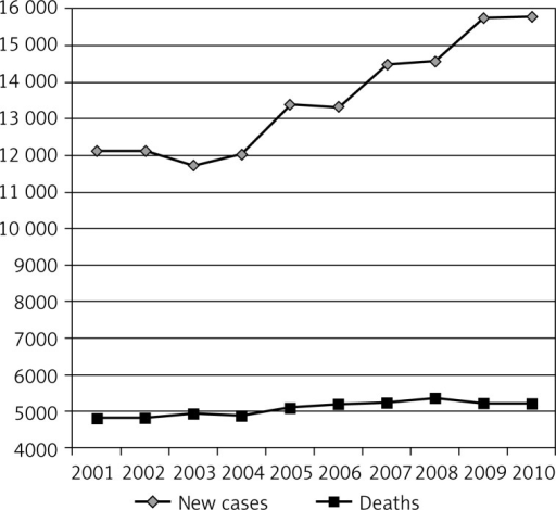 Breast cancer among women in Poland in 2001-2010 – number of new cases and number of deaths