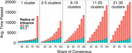Distributions of consensus shares X(10, .., 100) under different initial clustering conditions.A field with a large radius of interaction can sustain a faster consensus growth for any intermediate share of consensus. Interestingly, if the interaction radius is small and agents are initially placed in a single cluster, it is extremely hard to reach full consensus (100% consensus share) due the to reduced social influence effects on those agents that manage to leave the initial cluster. Error bars represent standard errors of the mean.[R = (0.03, 0.3), α = (0.5, 0.99), τ = 1, σ = 0.01, ε = 0.1]