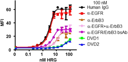 DVD-Ig proteins inhibit HRG binding to FaDu cells.Serial dilutions of HRG were incubated with 100 nM anti-EGFR and anti-ErbB3 mAbs alone, anti-EGFR and anti-ErbB3 mAbs in combination, the bsAb, or anti-EGFR/ErbB3 DVD-Ig proteins. HRG binding affinity to FaDu cells was measured via FACS. MFI: median fluorescence intensity. The error bars indicate standard deviation from the mean.