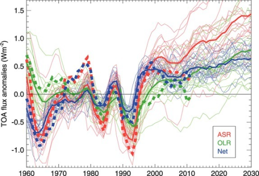 Components of radiative fluxes. Time series of 5 year running mean anomalies (relative to 1960 to 2011) of TOA-absorbed shortwave radiation (ASR, red), outgoing longwave radiation (OLR, green), and net radiation (N = ASR-OLR, blue) in No (dashed) and the CMIP5 models (solid, with thick line showing the ensemble mean).
