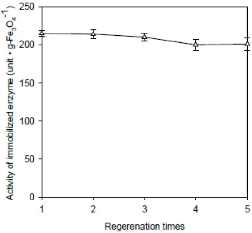 Regeneration of nanoparticles for recoupling. The data are averaged from three samples. (Δ) Fe3O4-CS-immobilized enzyme.