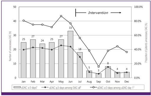 Patients receiving unnecessary DAC for more than 3 days.DAC, double anaerobic coverage.aThe number of patients receiving unnecessary DAC at screening.bThe proportion of patients receiving unnecessary DAC for more than 3 days among all patients receiving DAC.cThe proportion of patients receiving unnecessary DAC for more than 3 days among patients receiving unnecessary DAC at screening.