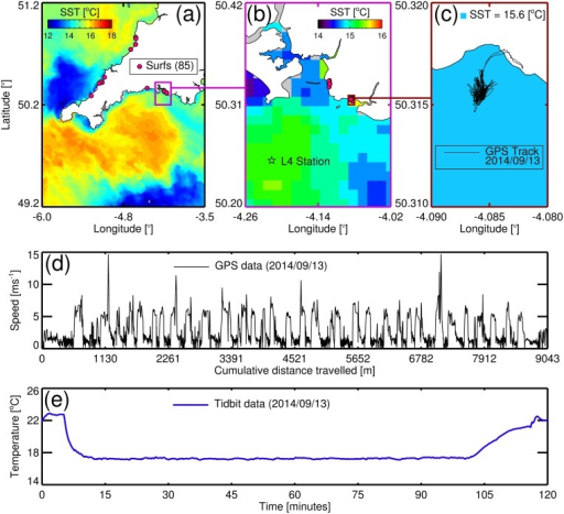 Study site and sampling locations with an example of GPS and temperature data collected by the surfer.(a) Shows the locations of the 85 surfing sessions in South West UK conducted during the study, overlain onto a NEODAAS AVHRR SST image taken on the 10th September 2014. (b) Shows a plot of Plymouth and surrounding waters with locations of the surfing sessions near Plymouth and of station L4 in the Western Channel Observatory, with data from the AVHRR SST image (10th September 2014). (c) Shows a plot of Wembury beach in Plymouth, with a GPS track taken by the surfer on the 13th September 2014 overlain onto AVHRR SST estimate at Wembury beach (10th September 2014). (d) Shows speed as a function of cumulative distance travelled for the GPS track taken on the 13th September 2014, with the bumps in speed indicative of the surfer riding waves. (e) Shows a plot of temperature data collected by the surfer during the surf session on the 13th September 2014.