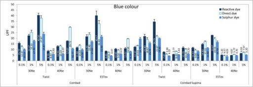 UPF values of various fabrics in blue colour.