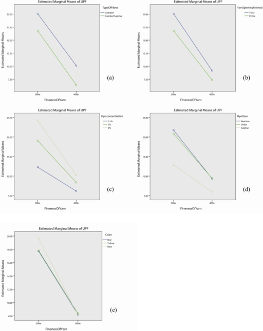 Profile plots showing the interaction effect of yarn fineness with (a) types of fibre, (b) yarn spinning method, (c) dye concentration, (d) dye class, and (e) colour.