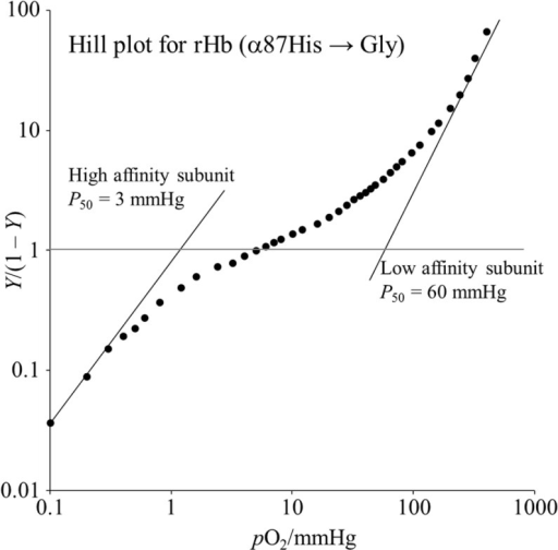 The Hill plot of oxygen binding by rHb(αH87G).The symbols are the observed points. Y is the fractional oxygen saturation and pO2 is the partial pressure of oxygen in millimeters of Hg. Asymptotic lines in the high and low affinity subunits are drawn by eye, and correspond to the K1 and K4 values of the four stepwise Adair constants, respectively. The hemoglobin concentration was 60 μM on a heme basis in 0.05 M bis-Tris buffer (pH 7.4) containing 0.1 M Cl-, 5 mM imidazole and a metHb reducing system. The temperature was set at 25°C.