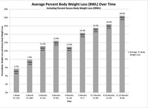 Average percentage of body weight loss and excess body weight loss (EBWL) over time (n = number of all 141 patients presenting during the specific time interval).