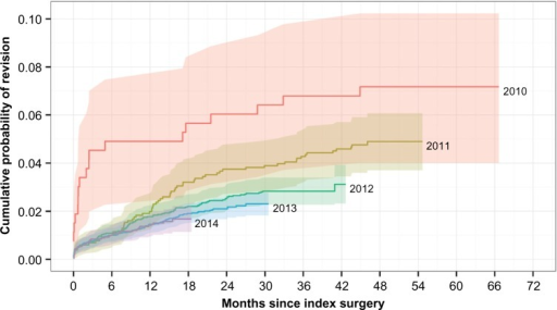 Cumulative probability of all-cause revision after sacroiliac joint fusion using iFuse Implant System® by year of placement.Note: Shaded regions represent 95% confidence intervals.