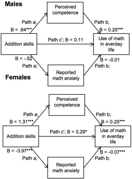 Multigroup mediation model with relation between perceived math competence and use of math in everyday life restricted to be equal across genders. All other parameters were estimated freely. *p < 0.05; ***p < 0.001.