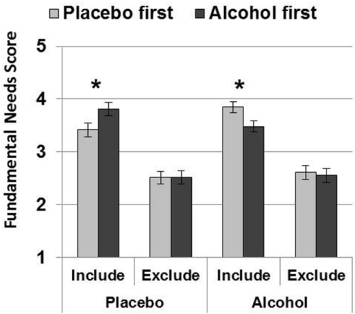 Order effects analysis. Mean (SE) Fundamental Needs scores were lower after inclusion on placebo (when placebo was administered first), and lower after inclusion on alcohol (when alcohol was administered first). Thus, scores were always lower on the first testing session, but for inclusion only. Order effects did not influence fundamental need scores after exclusion, and the overall magnitude of ostracism on fundamental need scores were similar after alcohol and placebo. (∗p < 0.05).