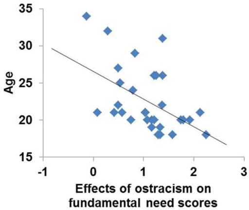 Effects of simulated social ostracism on fundamental need scores were negatively correlated with age, accounting for 24% of the variance.