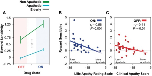 Pupillary responses in apathetic vs non-apathetic Parkinson's disease cases. (A) Mean pupil reward sensitivity over 1400–2400 ms in apathetic Parkinson's disease patients (cyan) was significantly reduced compared to non-apathetic patients (green) both ON and OFF dopaminergic medication. There was an increase in reward sensitivity in both apathetic and non-apathetic patients when ON dopamine, but no significant interaction between the drug state and apathy level. Comparison of average pupil reward sensitivity between apathetic and non-apathetic Parkinson's disease patients to elderly controls (grey) showed a significant reduction in reward sensitivity in apathetic Parkinson's disease patients when OFF dopamine and greater reward sensitivity in non-apathetic Parkinson's disease patients when ON. (B) A significant correlation between average pupil reward sensitivity in Parkinson's disease patients ON and their clinical interview LARS score. More apathetic patients exhibit less pupillary reward sensitivity compared to more motivated patients. (C) A significant correlation between pupil reward sensitivity and clinical interview LARS in Parkinson's disease OFF.