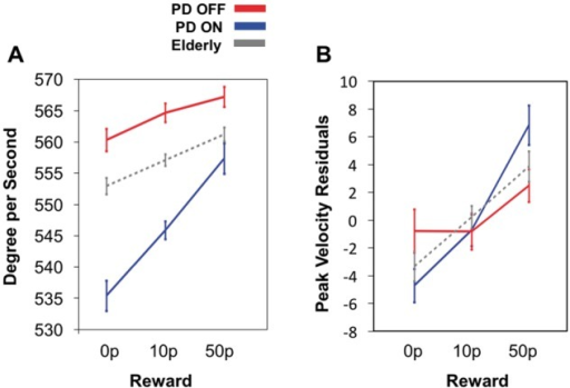 Saccadic responses in patients and elderly controls. (A) Average saccadic peak velocity in degrees per second as a function of reward for elderly controls (dashed grey), Parkinson's disease ON (blue) and Parkinson's disease OFF (red). Significantly steeper saccade reward sensitivity slopes were present in Parkinson's disease ON compared to Parkinson's disease OFF and elderly controls. There was increased invigoration of movements for bigger rewards in all groups, with increased incline when ON dopamine. (B) Visual representation of sensitivity slopes when changes in amplitude were accounted for by linear regression. Residual velocities plotted as a function of reward show that greater reward sensitivity is still present in Parkinson's disease ON when compared to Parkinson's disease OFF and compared to elderly participants at the largest level of reward. PD = Parkinson's disease.