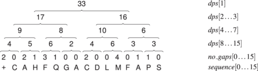 Illustration of gapped sequence representation of – – C A – – H – F – – – Q – G A C – – D L M – – – – F A – P – S.The '+' symbol is a guard, present to simplify the implementation. The values of dps are computed according to the rule: dps[i] = dps[2i] + dps[2i + 1], provided that the necessary cells are present. Otherwise, they are calculated on the no_gaps and sequence vectors. For example, dps[8] is the number of symbols in sequence [0 … 1] (equal to 2), incremented by the number of gaps present just before these symbols, i.e. no_gaps[0] and no_gaps[1].