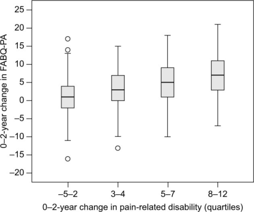 0–2-year change in the FABQ-PA according to change in pain-related disability.Abbreviation: FABQ-PA, Fear-Avoidance Beliefs Questionnaire-Physical Activity.