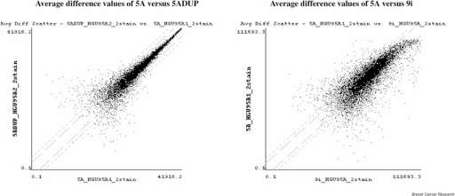 Representative log scale scatter plots of average difference values.