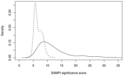 Score distributions. SAMPI: Distribution of SAMPI scores of correct (solid line) and incorrect (dashed line) identifications using the Cg+SwissProt database, parameter set B, no missed cleavages, and 316 spectra.