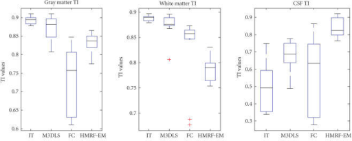 Box plot of TI values, over the four segmentation methods(IT, M3DLS, FC, HMRF-EM) for the 10 clinical cases. for GM, WM andCSF.
