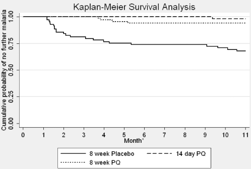 Kaplan Meier Survival Analysis, by treatment group, over 11 months of observation.