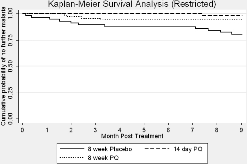 Kaplan Meier survival analysis, by treatment group, restricted to post-treatment period (months 2–11).