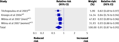 Fig 3 Risk of mortality from cardiovascular diseases associated with two point increase in adherence score for Mediterranean diet. Squares represent effect size; extended lines show 95% confidence intervals; diamond represents total effect size